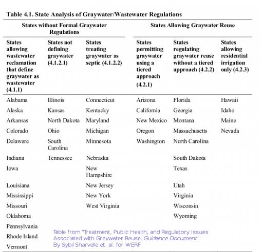 state-regulations