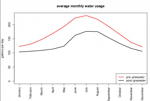 watersavings-month